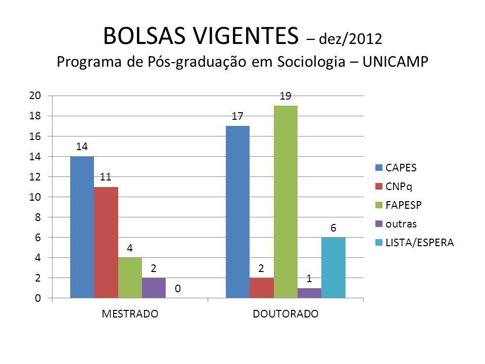 BOLSAS VIGENTES – dez/2012 Programa de Pós-graduação em Sociologia – UNICAMP