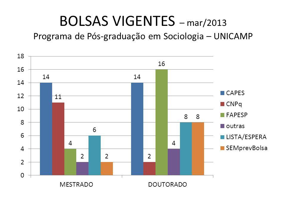 BOLSAS VIGENTES – mar/2013 Programa de Pós-graduação em Sociologia – UNICAMP