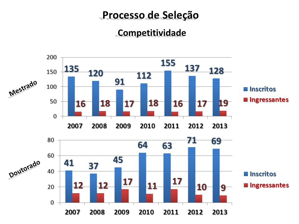 Processo de Seleção Competitividade Mestrado Doutorado