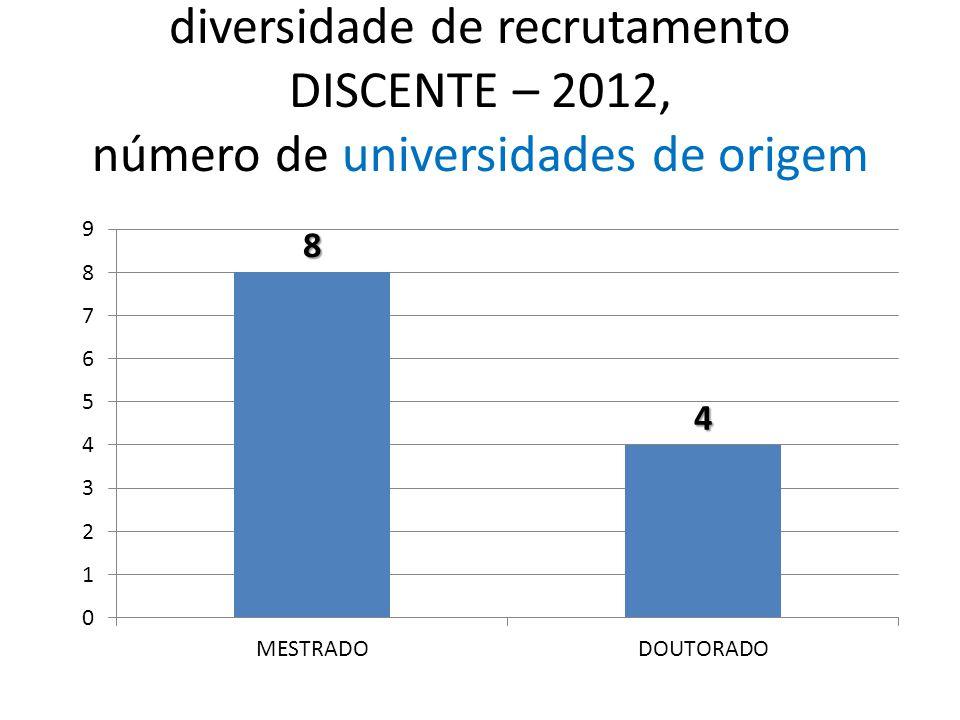 diversidade de recrutamento DISCENTE – 2012, número de universidades de origem