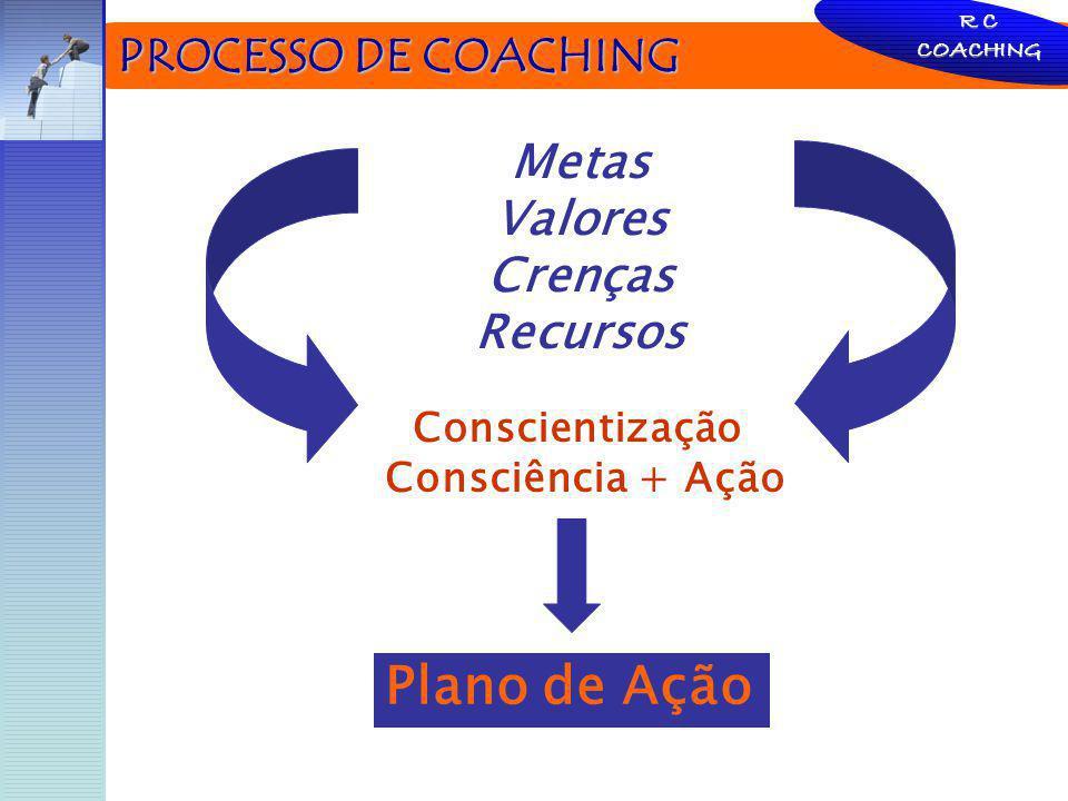 Plano de Ação PROCESSO DE COACHING Metas Valores Crenças Recursos