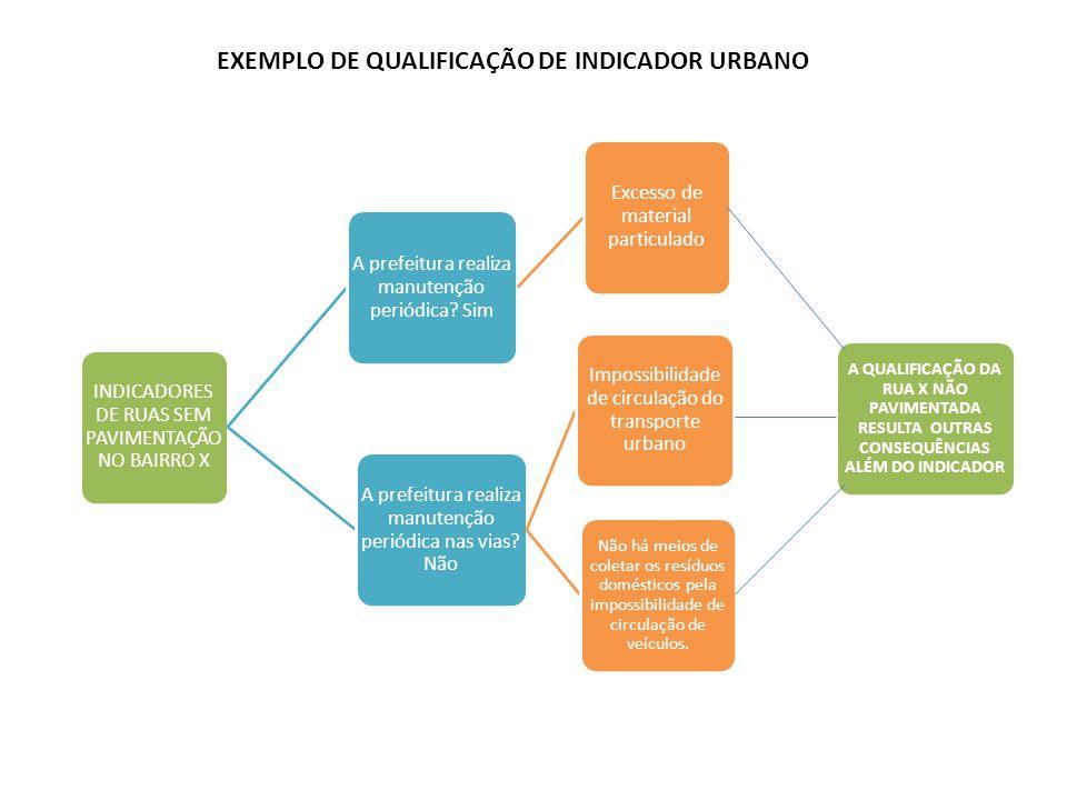 EXEMPLO DE QUALIFICAÇÃO DE INDICADOR URBANO