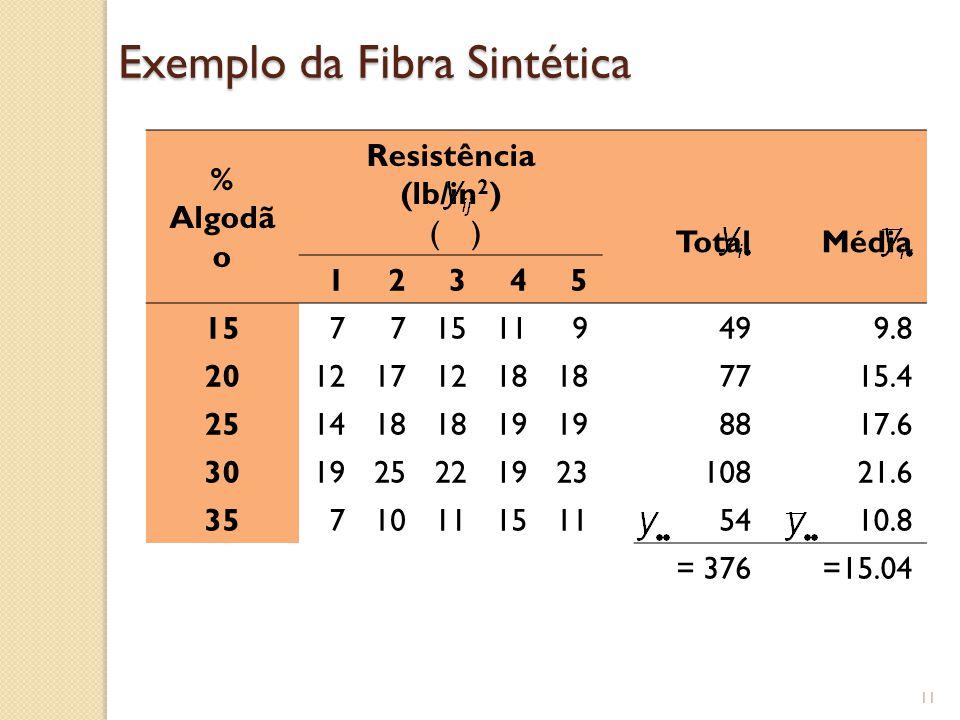 Exemplo da Fibra Sintética