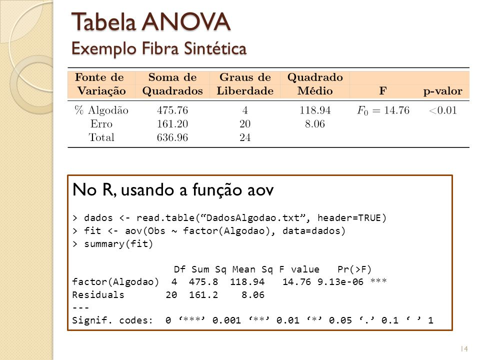 Tabela ANOVA Exemplo Fibra Sintética