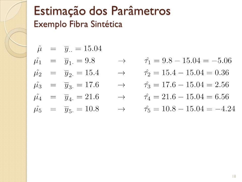 Estimação dos Parâmetros Exemplo Fibra Sintética