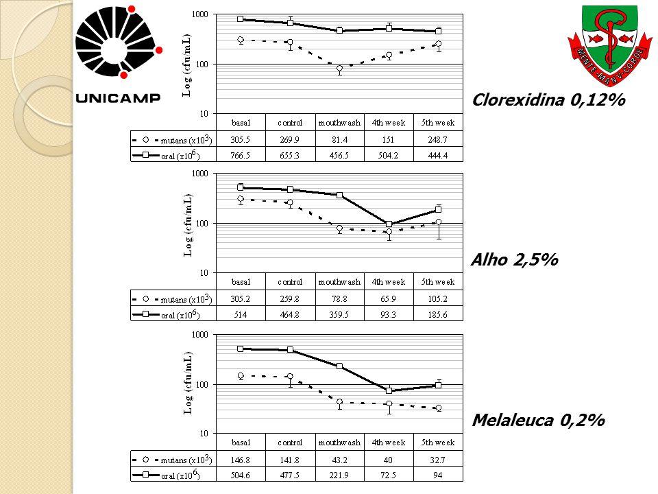 Clorexidina 0,12% Alho 2,5% Melaleuca 0,2%