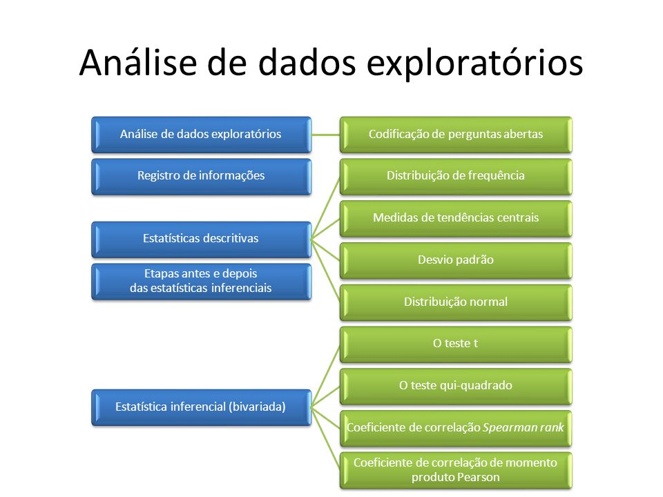 Análise de dados exploratórios