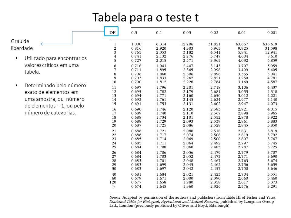 Tabela para o teste t Grau de liberdade