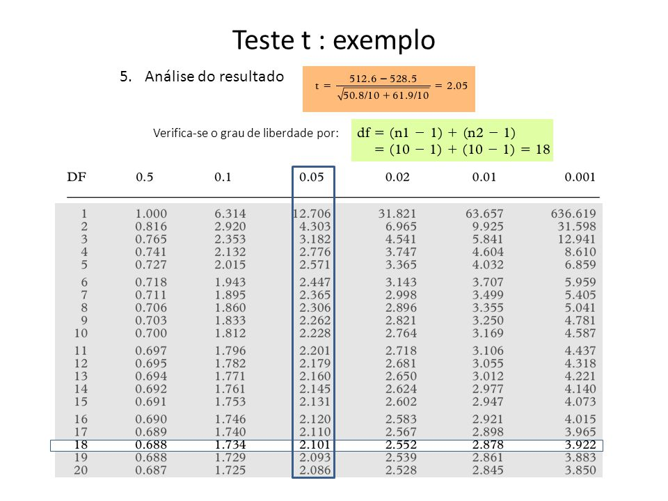 Teste t : exemplo Análise do resultado