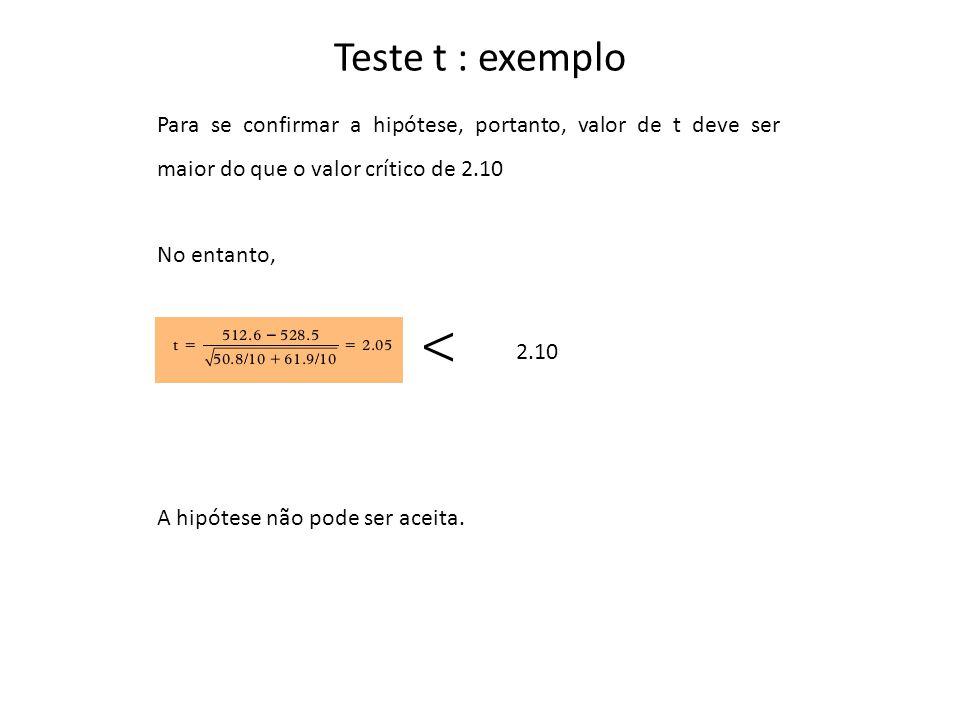 Teste t : exemplo Para se confirmar a hipótese, portanto, valor de t deve ser maior do que o valor crítico de 2.10.