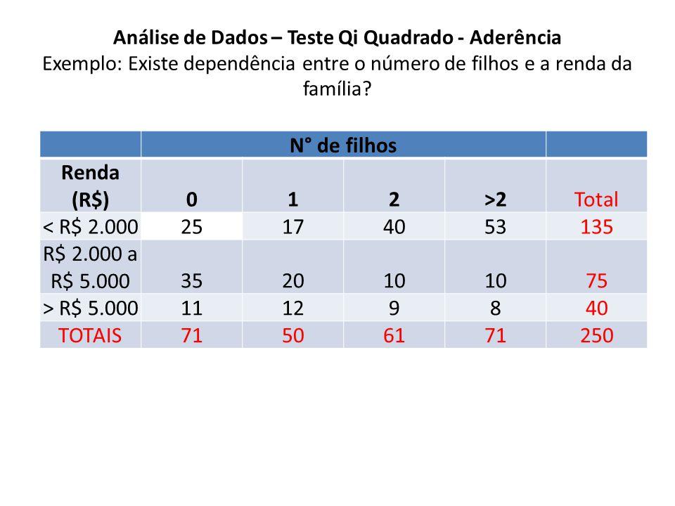 N° de filhos Renda (R$) 1 2 >2
