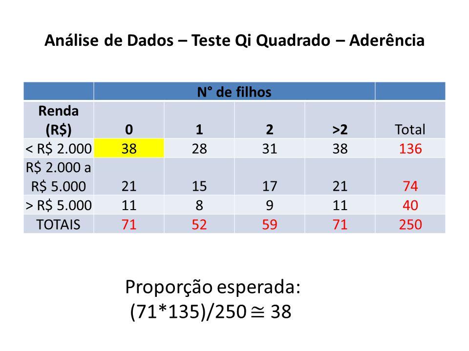 Análise de Dados – Teste Qi Quadrado – Aderência
