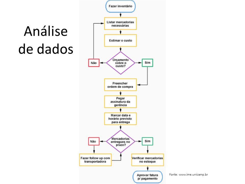 Análise de dados Fonte: www.ime.unicamp.br