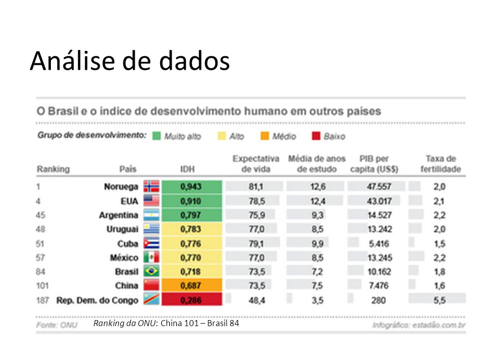 Análise de dados Ranking da ONU: China 101 – Brasil 84