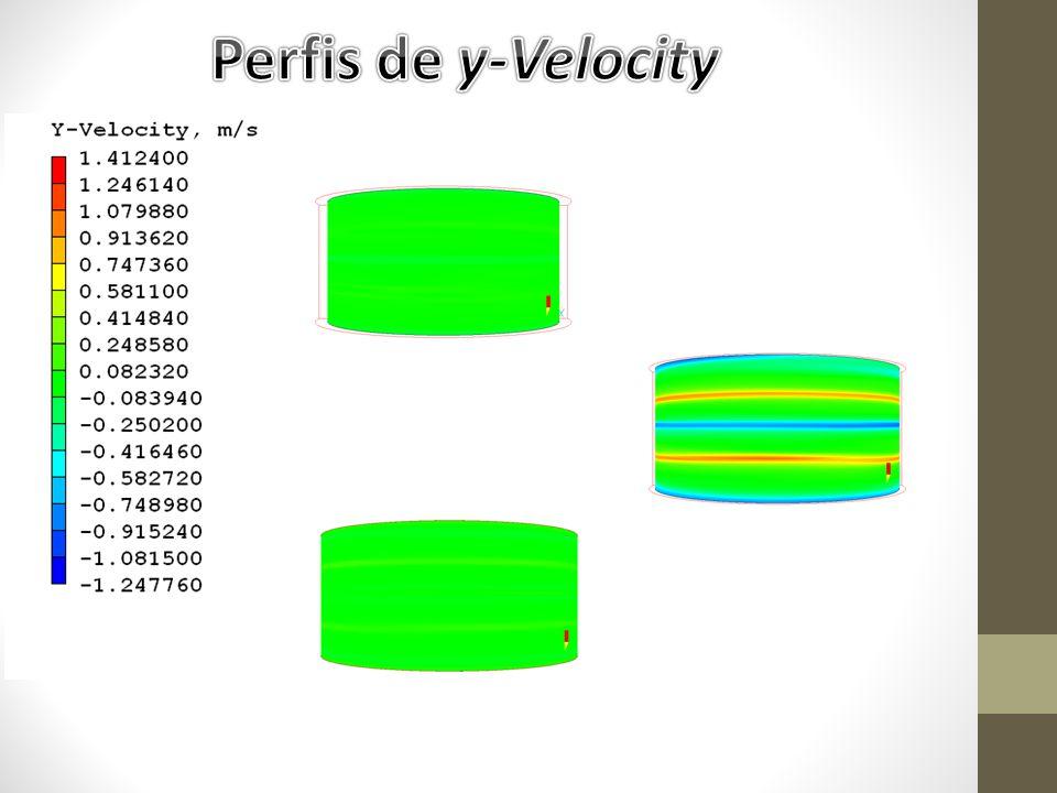 Perfis de y-Velocity