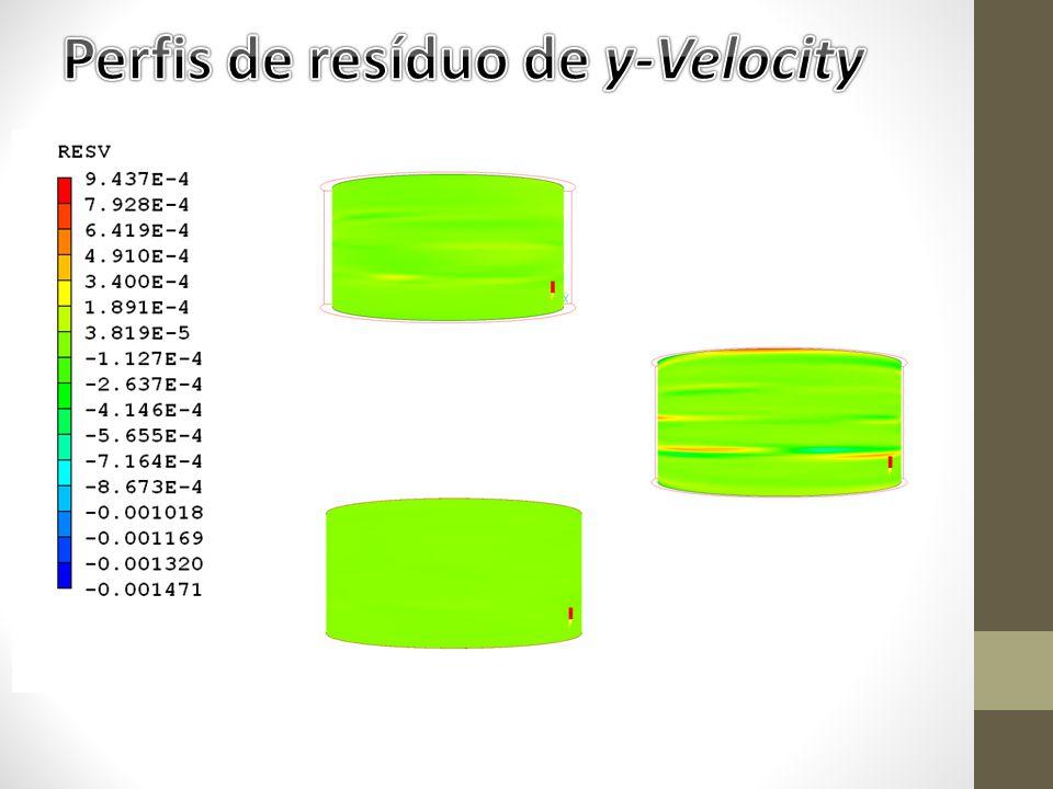 Perfis de resíduo de y-Velocity