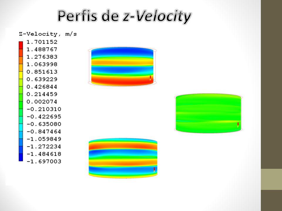 Perfis de z-Velocity