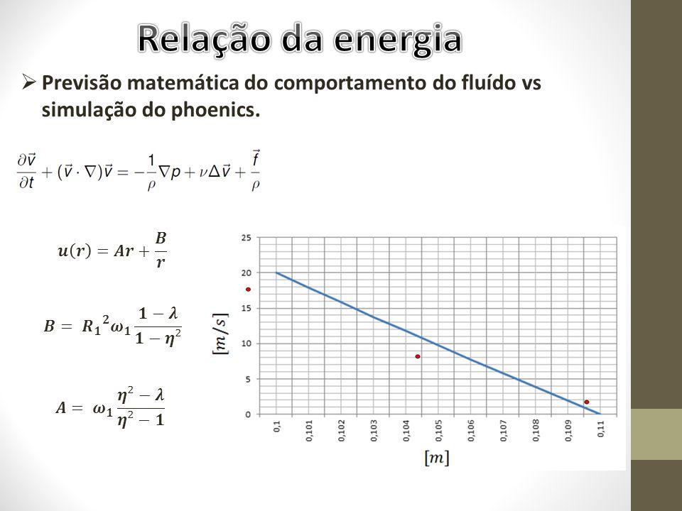 Relação da energia Previsão matemática do comportamento do fluído vs simulação do phoenics. 𝒖 𝒓 =𝑨𝒓+ 𝑩 𝒓.