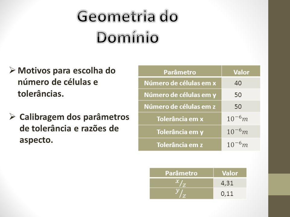 Geometria do Domínio. Motivos para escolha do número de células e tolerâncias. Calibragem dos parâmetros de tolerância e razões de aspecto.