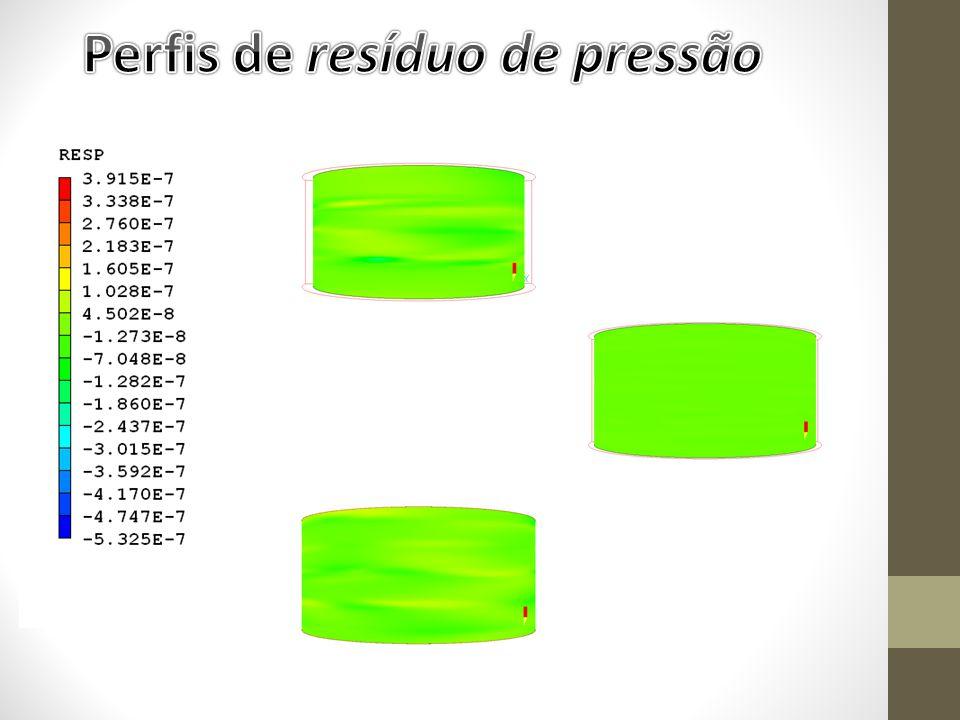 Perfis de resíduo de pressão