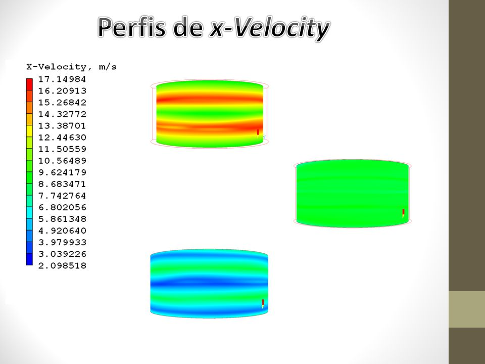 Perfis de x-Velocity