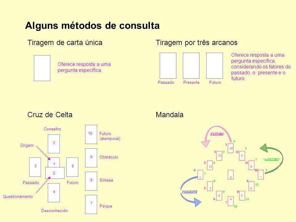 Alguns métodos de consulta