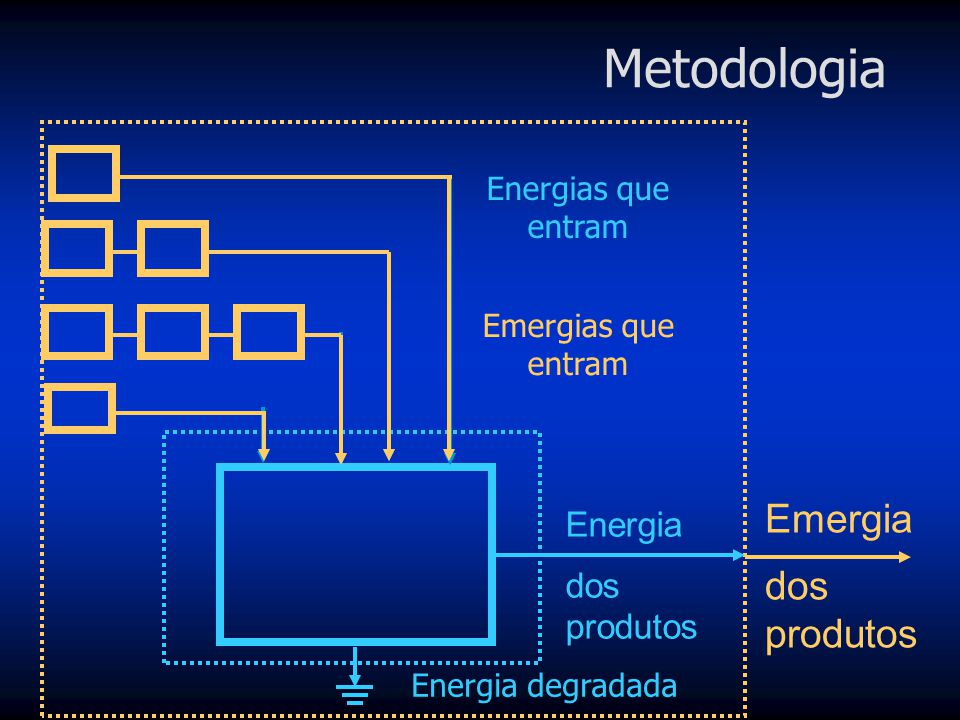 Metodologia Emergia dos produtos Energia dos produtos