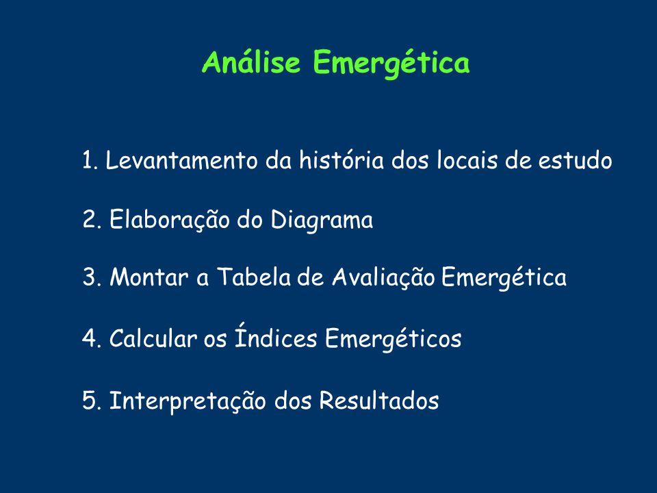 Análise Emergética 1. Levantamento da história dos locais de estudo