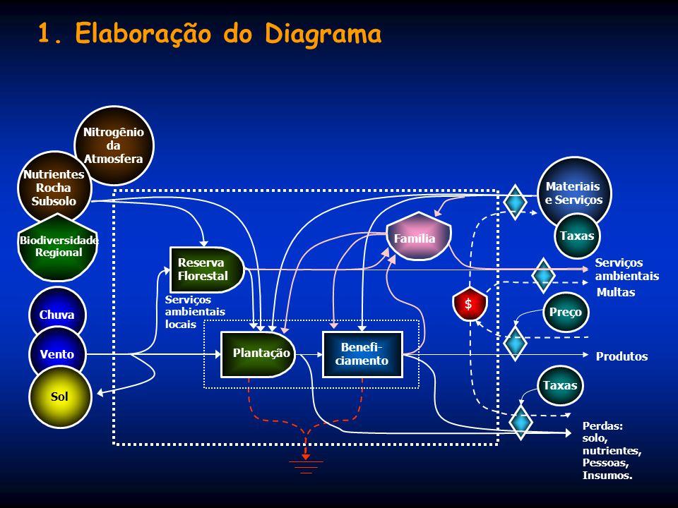 1. Elaboração do Diagrama