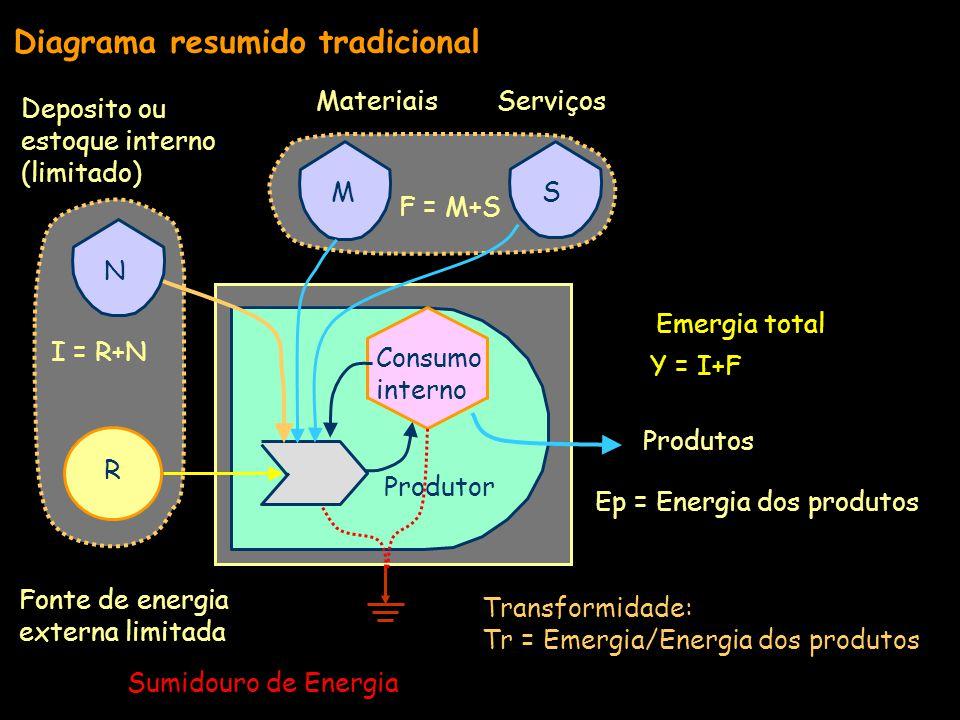 Diagrama resumido tradicional
