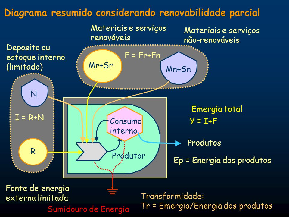 Diagrama resumido considerando renovabilidade parcial