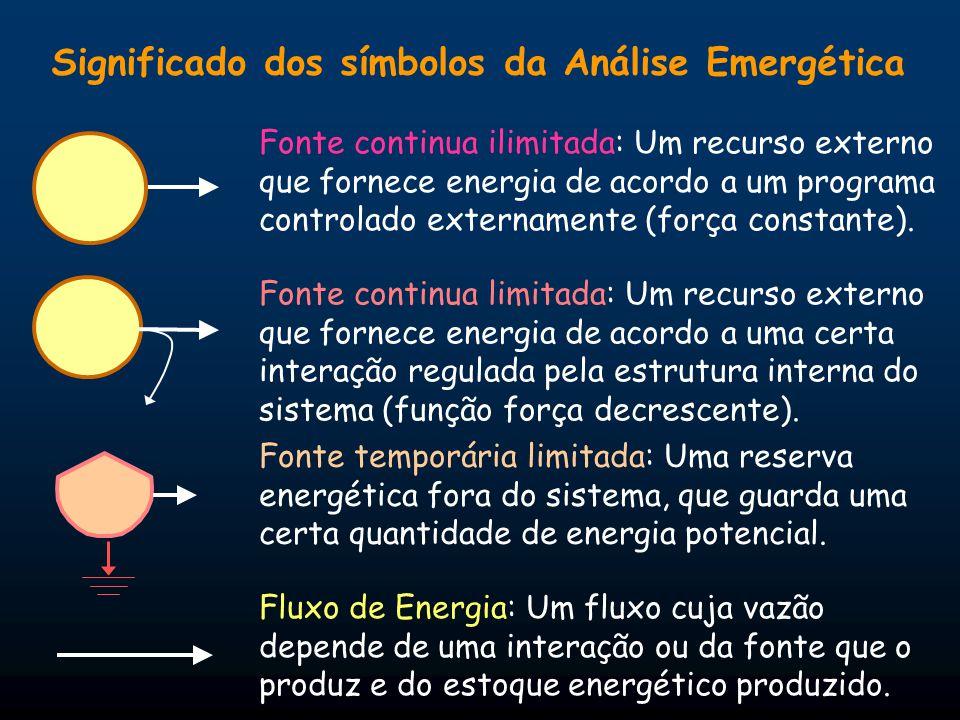 Significado dos símbolos da Análise Emergética