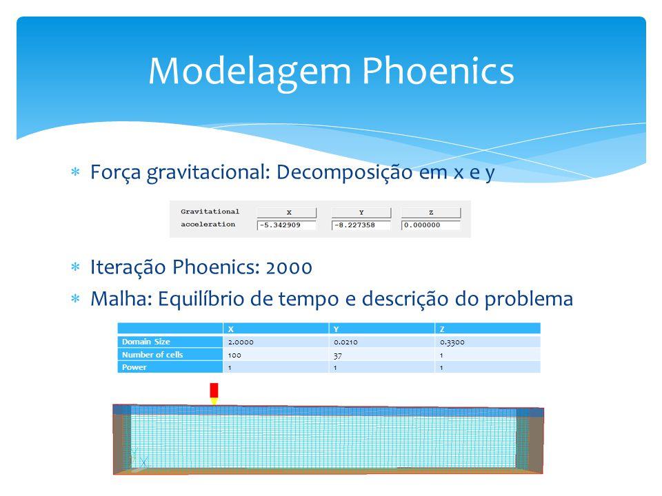 Modelagem Phoenics Força gravitacional: Decomposição em x e y