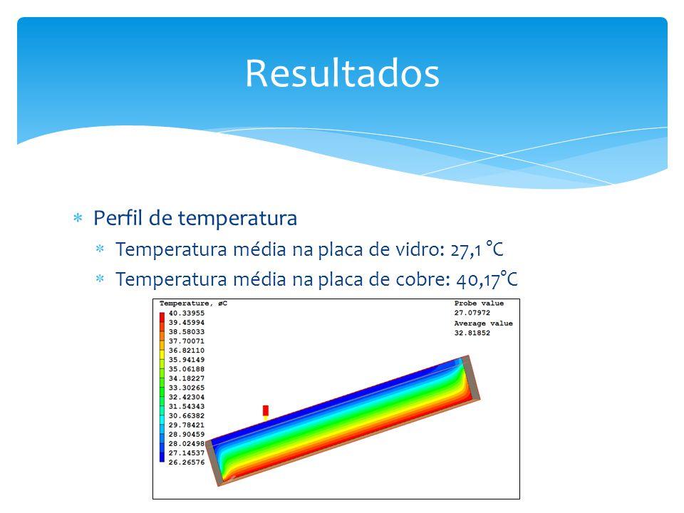 Resultados Perfil de temperatura