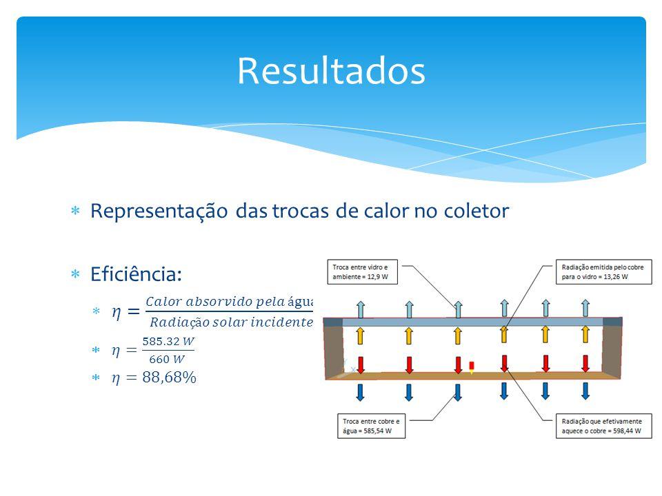 Resultados Representação das trocas de calor no coletor Eficiência: