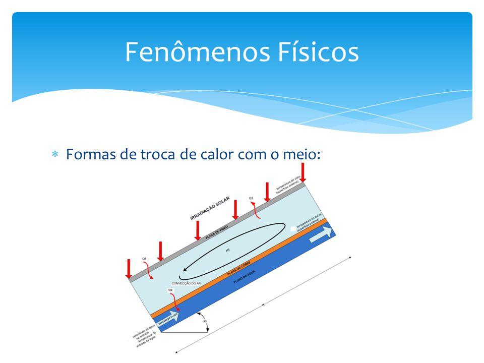 Fenômenos Físicos Formas de troca de calor com o meio: