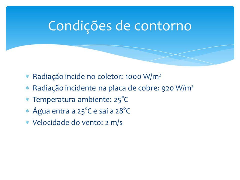 Condições de contorno Radiação incide no coletor: 1000 W/m²