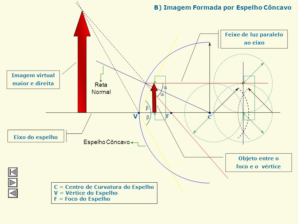 B) Imagem Formada por Espelho Côncavo