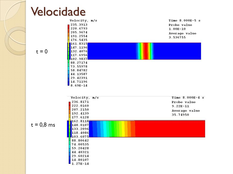 Velocidade t = 0 t = 0,8 ms