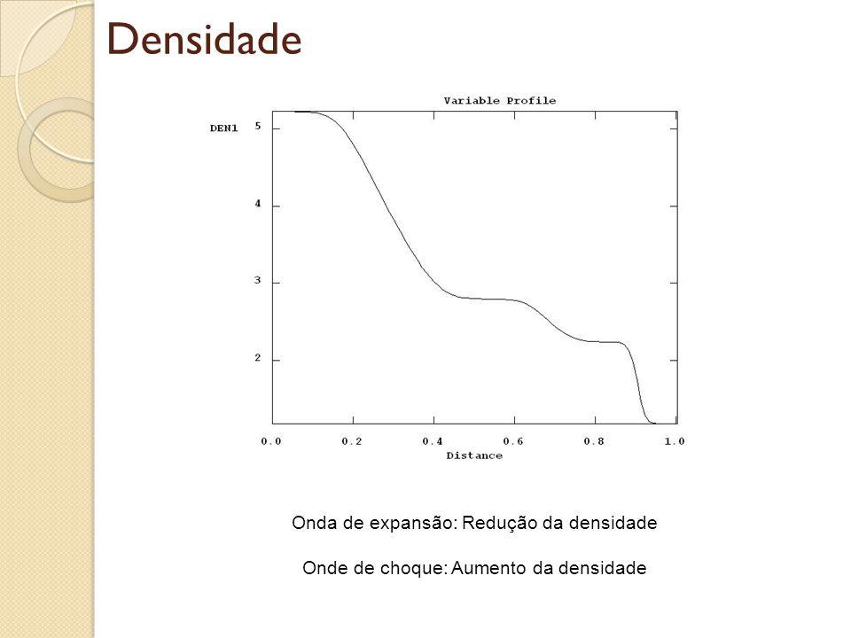 Densidade Onda de expansão: Redução da densidade
