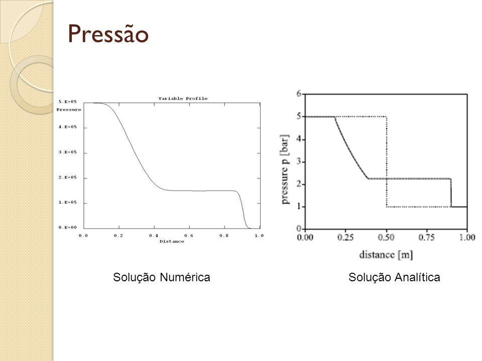 Pressão Solução Numérica Solução Analítica