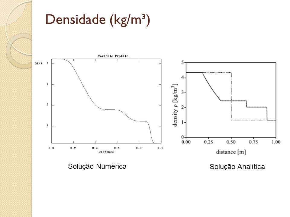 Densidade (kg/m³) Solução Numérica Solução Analítica