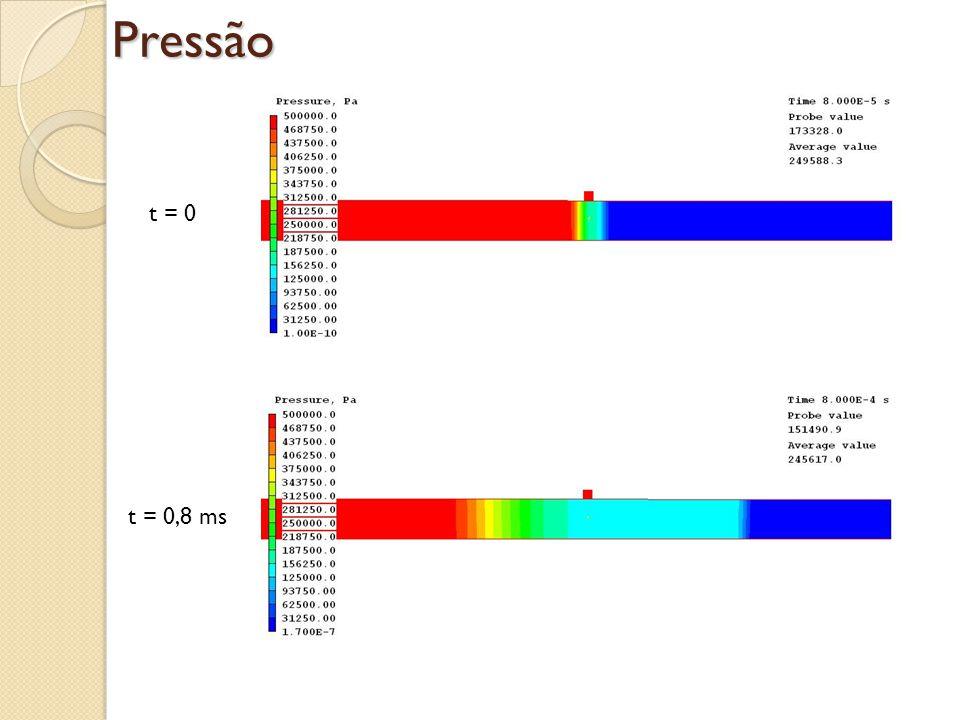 Pressão t = 0 t = 0,8 ms