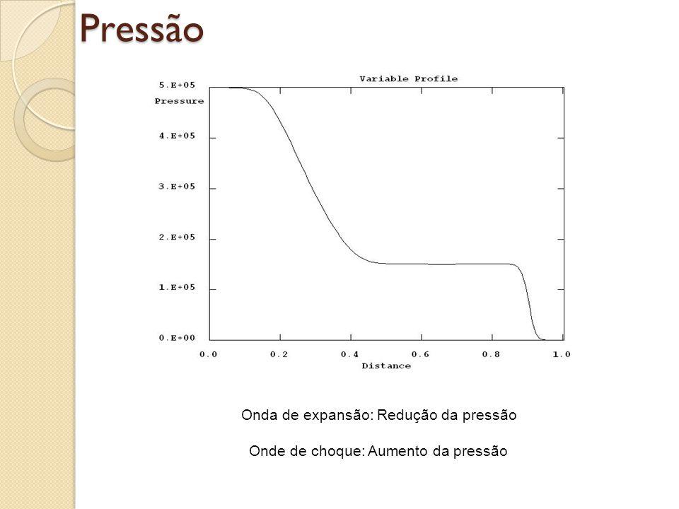 Pressão Onda de expansão: Redução da pressão