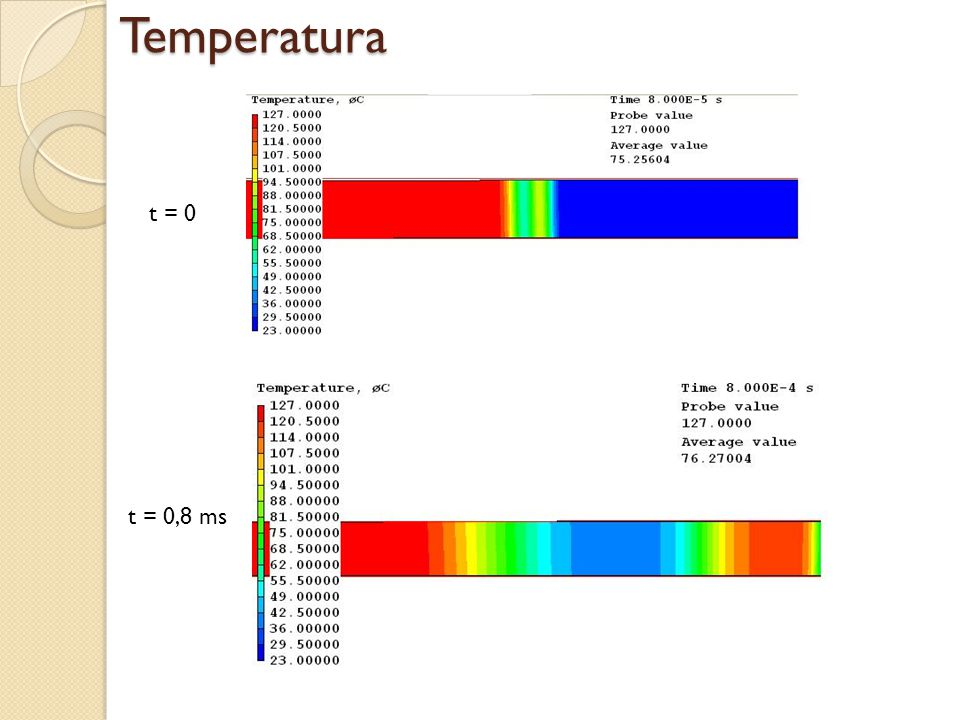 Temperatura t = 0 t = 0,8 ms