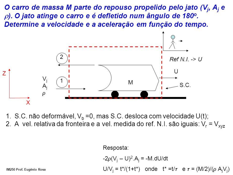 O carro de massa M parte do repouso propelido pelo jato (Vj, Aj e r)