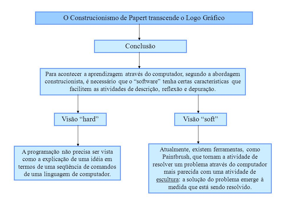 O Construcionismo de Papert transcende o Logo Gráfico