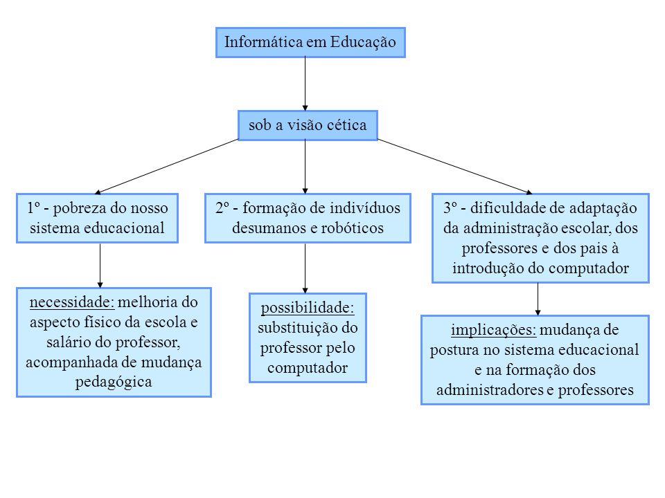 Informática em Educação