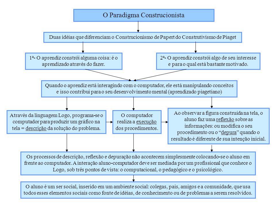 O Paradigma Construcionista
