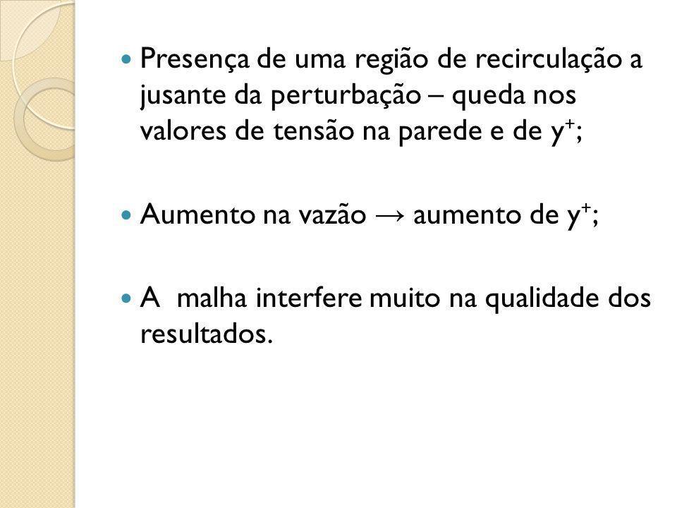 Presença de uma região de recirculação a jusante da perturbação – queda nos valores de tensão na parede e de y+;